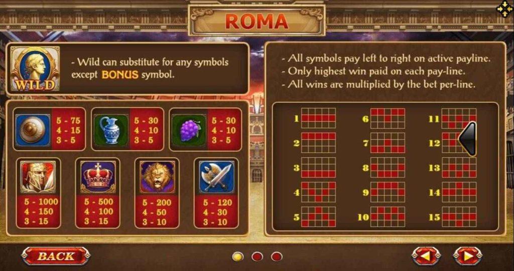 จุดเด่น เกมสล็อต Roma มีอะไรที่น่าสนใจ
